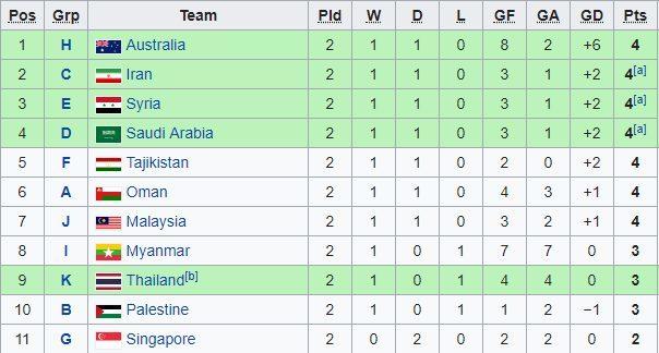 Xác định 16 đội bóng giành vé dự VCK U23 châu Á 2020