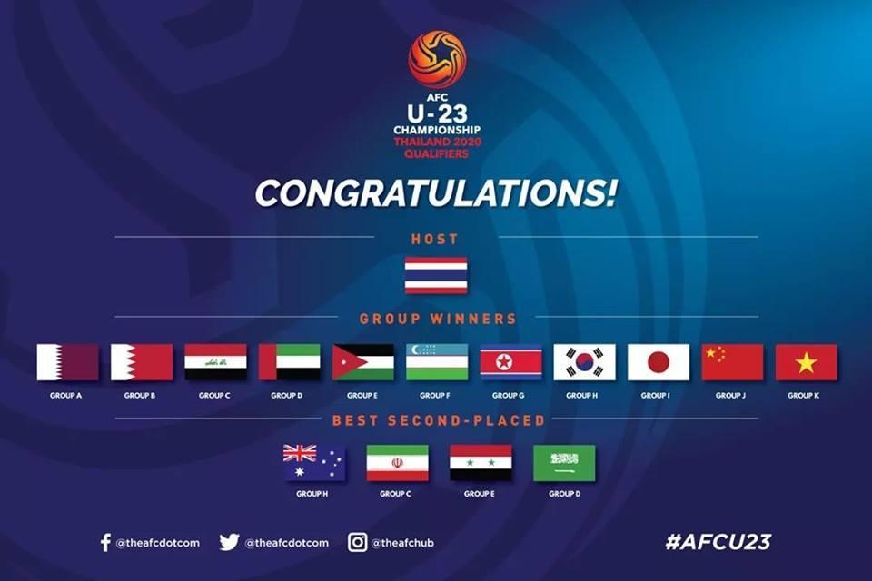 U23 Việt Nam,U23 châu Á 2020,HLV Park Hang Seo