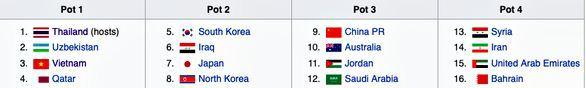 U23 Việt Nam vào nhóm hạt giống số 1 VCK U23 châu Á 2020