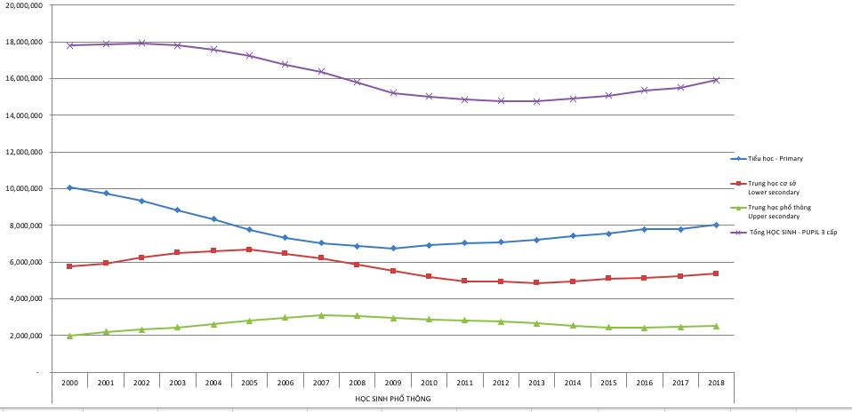 2 năm, giảm hơn 10.000 giáo viên phổ thông