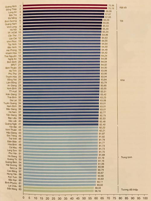 PCI tốt nhất từ trước đến nay: Quá nửa DN kêu bị nhũng nhiễu, phải bôi trơn