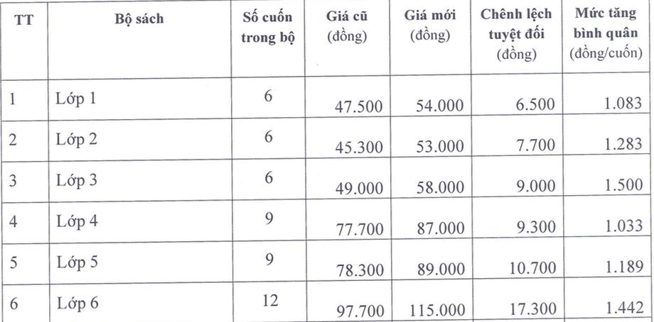 Tăng giá sách giáo khoa từ lớp 1 tới 12 trong năm học mới