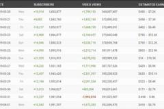 Kiếm 450 triệu/tháng từ YouTube, Khá Bảnh đóng thuế bao nhiêu?