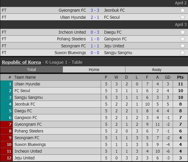 Lịch thi đấu vòng 5 K-League của Công Phượng