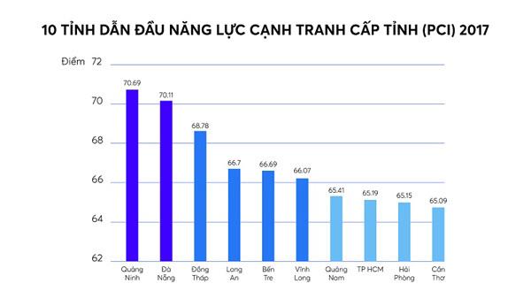 Quảng Ninh,cải cách hành chính