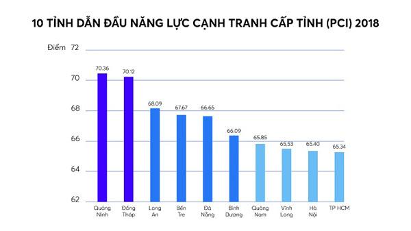 Quảng Ninh - 'Ngôi sao cải cách'