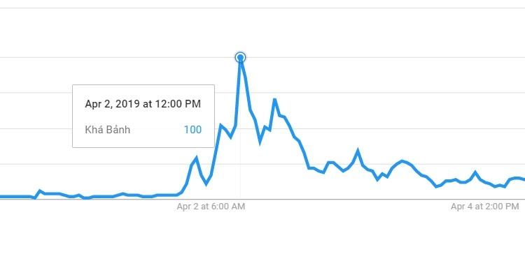 Khá Bảnh,Giang hồ mạng,Google