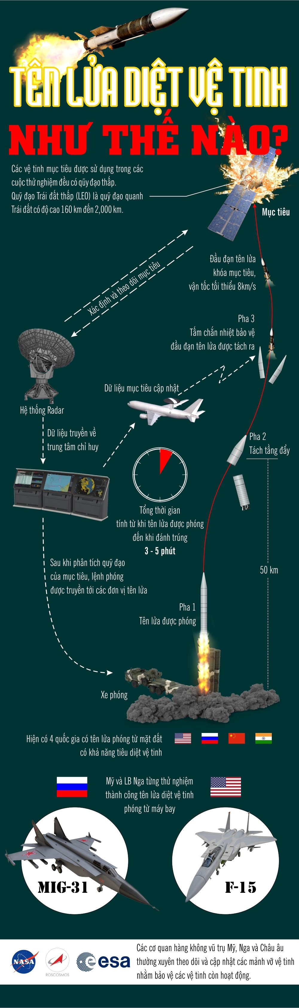 Ấn Độ,tên lửa,vệ tinh