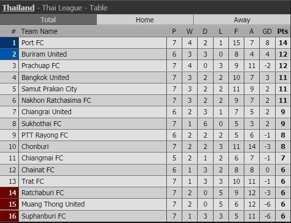Muangthong United,Nakhon Ratchasima,Nakhon Ratchasima vs Muangthong United,Đặng Văn Lâm,Thai League