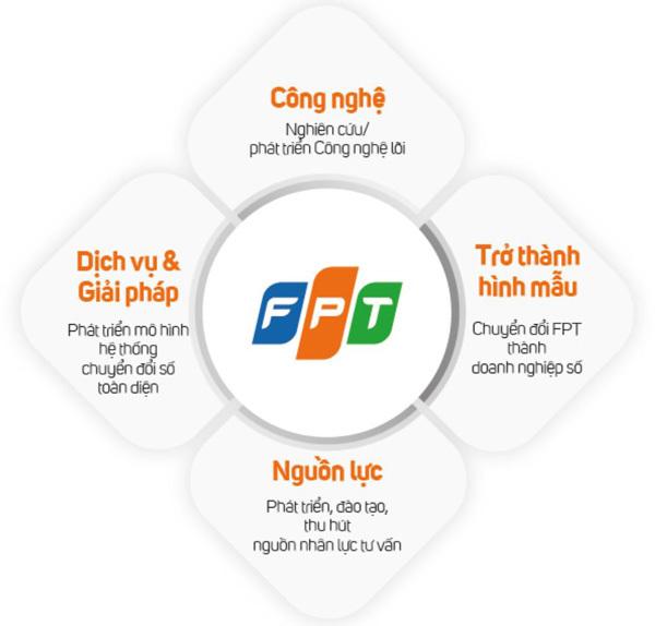 FPT chinh phục nhà đầu tư bằng chiến lược phát triển đột phá