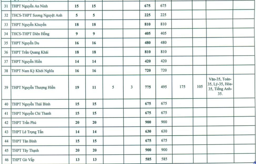 TP.HCM công bố chỉ tiêu vào lớp 10 các trường công lập
