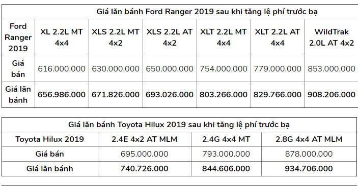 Giá lăn bánh các mẫu xe bán tải sau khi tăng phí trước bạ