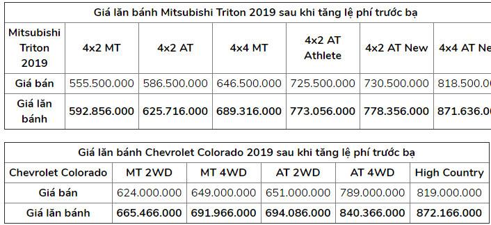 xe bán tải,Ford Ranger,Mitsubishi Triton,phí trước bạ,lệ phí trước bạ