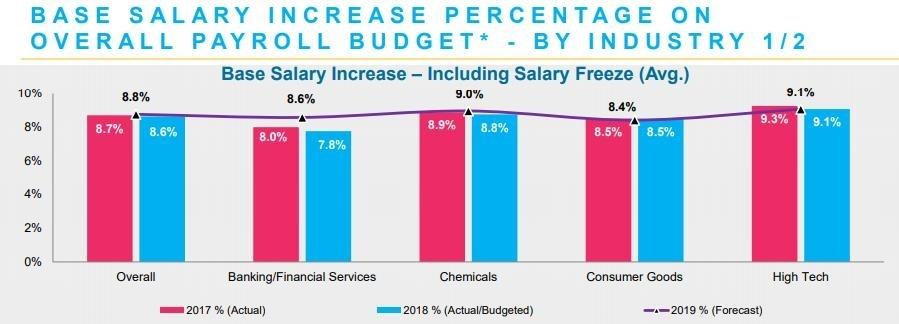 Talentnet-Mercer Market Pulse Report reveals rising salary trends
