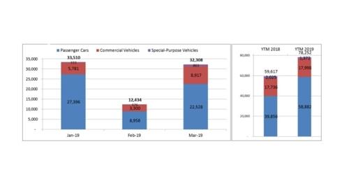 giá ô tô,ô tô bán chạy,doanh số ô tô