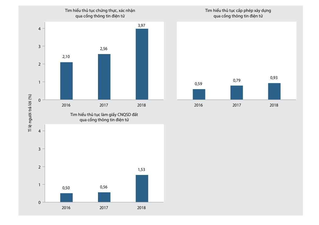 15% người dân phải 'lót tay' khi làm sổ đỏ