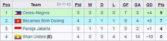 Anh Đức châm ngòi, Bình Dương 'đánh tennis' ở AFC Cup