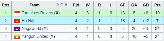 Bảng xếp hạng Hà Nội FC, Bình Dương tại AFC Cup 2019