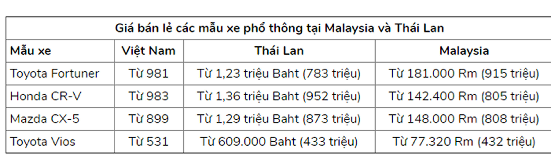 ô tô Thái Lan,ô tô Malaysia,giá ô tô,ô tô nhập khẩu