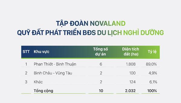 2019, Novaland nhắm đích doanh thu 18.000 tỷ đồng