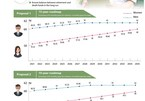 Two scenarios for increasing retirement age