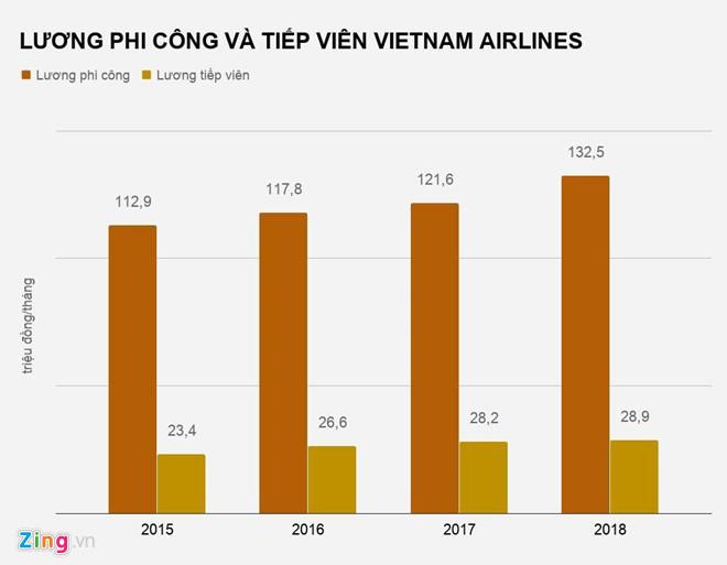 Vietjet Air,Bamboo Airways,Nguyễn Thị Phương Thảo,phi công,hàng không