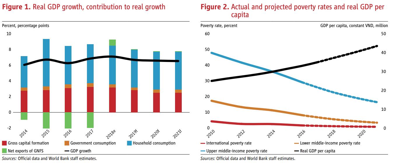 World Bank warns Vietnam of 'vulnerable' credit-to-GDP ratio