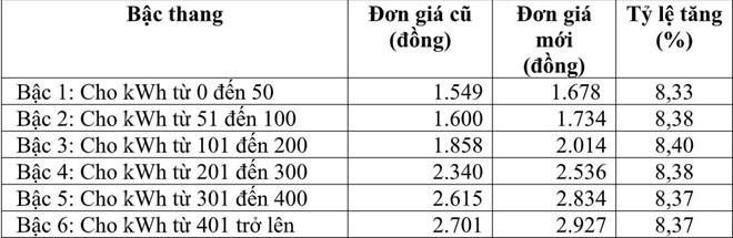 giá điện,tiền điện,hoá đơn tiền điện,EVN