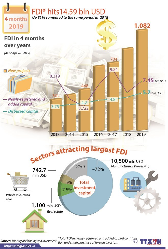 FDI in Vietnam reaches record level in four months