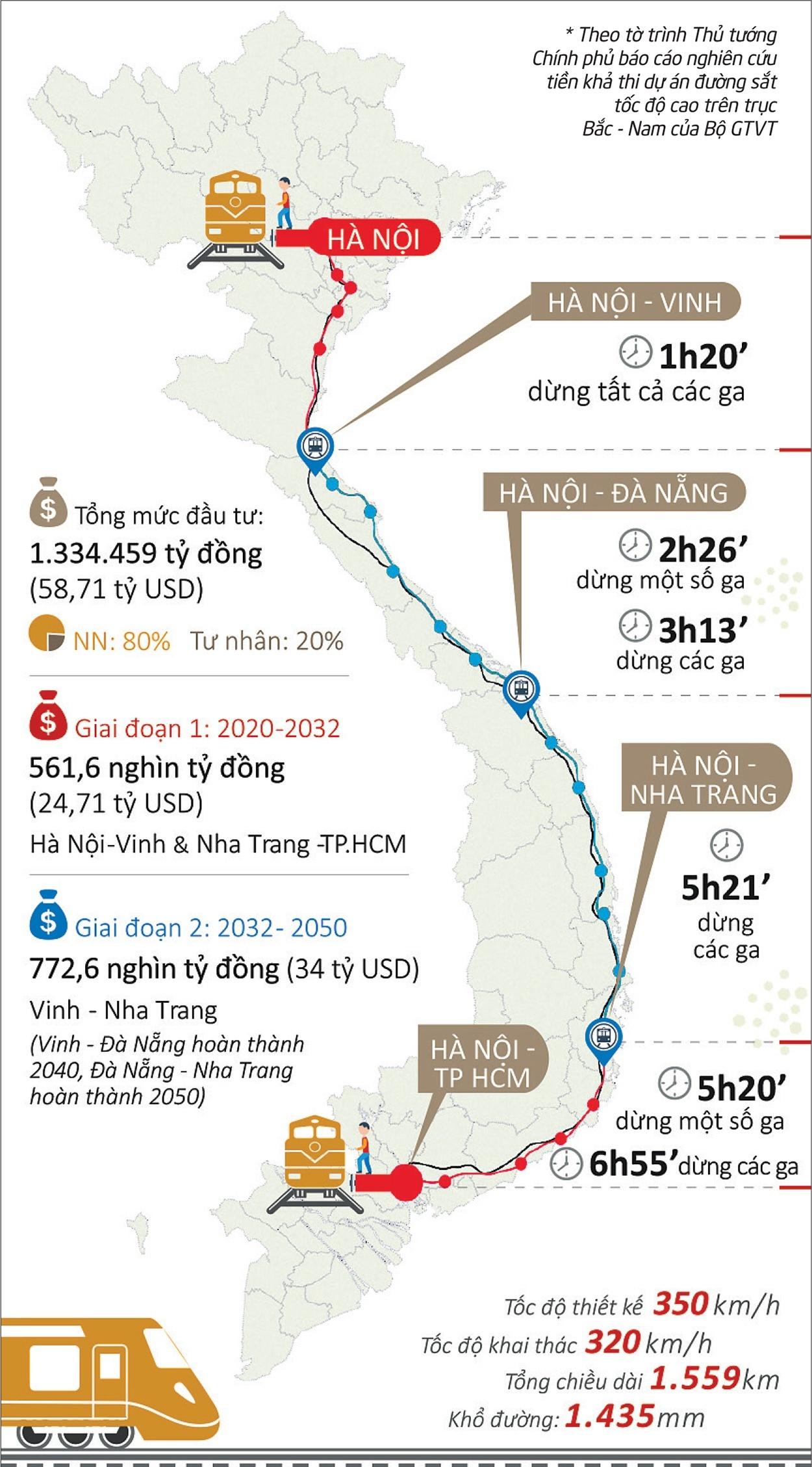 Khi nào đi đường sắt Hà Nội - Sài Gòn chỉ mất 5 giờ?