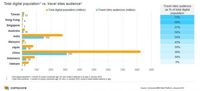Comscore releases Asia-Pacific digital travel report