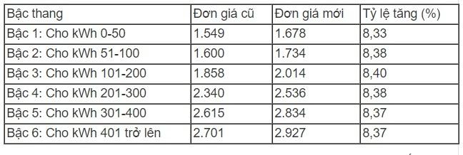 Giá điện,biểu giá bán lẻ điện bậc thang,hóa đơn điện,ngành điện,EVN,tăng giá điện