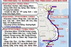 Mỹ, Nhật chưa thấy đâu, chỉ Trung Quốc muốn làm cao tốc Bắc - Nam