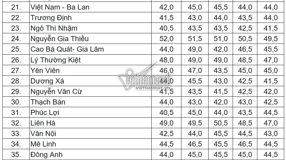 Điểm chuẩn vào lớp 10 THPT công lập tại Hà Nội trong 5 năm gần nhất