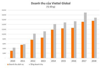 Biên lợi nhuận gộp 2018 của Viettel cao nhất trong 4 năm