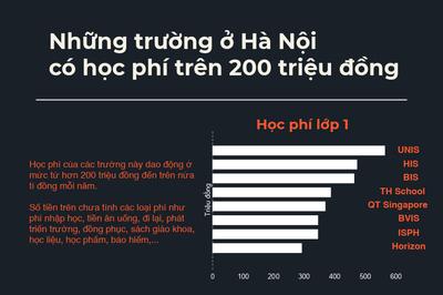 Những trường học ở Hà Nội có học phí trên 200 triệu đồng