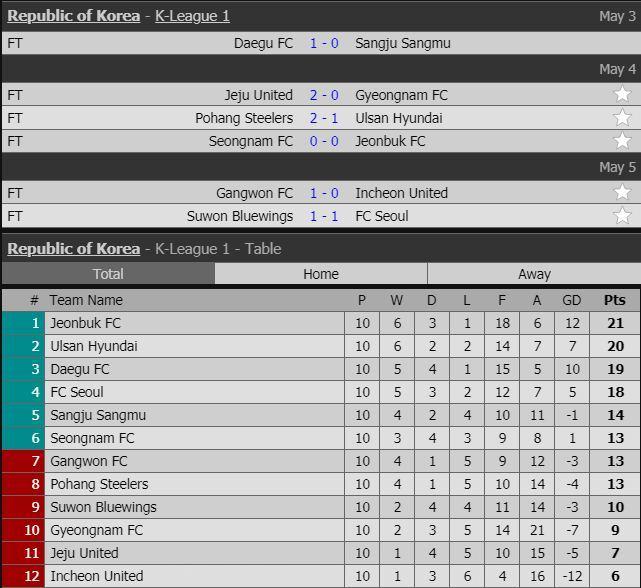 Lịch thi đấu vòng 10 K-League của Công Phượng