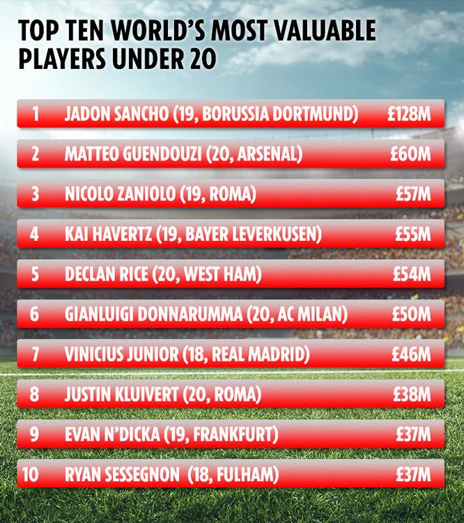 Cầu thủ U20 đắt nhất Thế giới: MU sốt xình xịch chiêu mộ