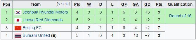 Xuân Trường vào sân, Buriram vẫn dừng bước ở cúp C1 châu Á