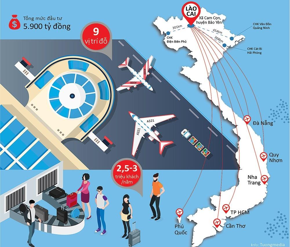 5.900 tỷ đầu tư cảng hàng không Sa Pa lấy ở đâu?