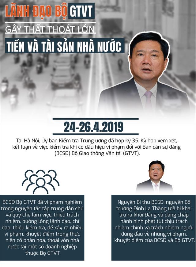Nhóm lãnh đạo Bộ Giao thông thời Đinh La Thăng gây thất thoát tiền, tài sản Nhà nước