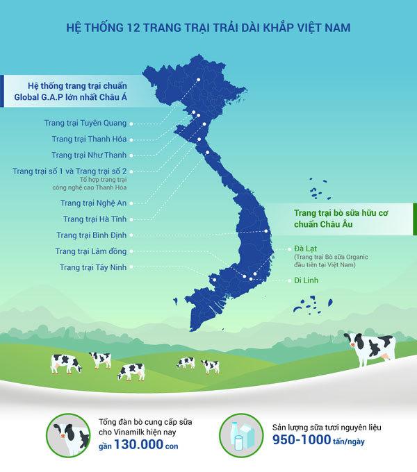 Vinamilk - Doanh nghiệp tiên phong ngành công nghiệp sữa