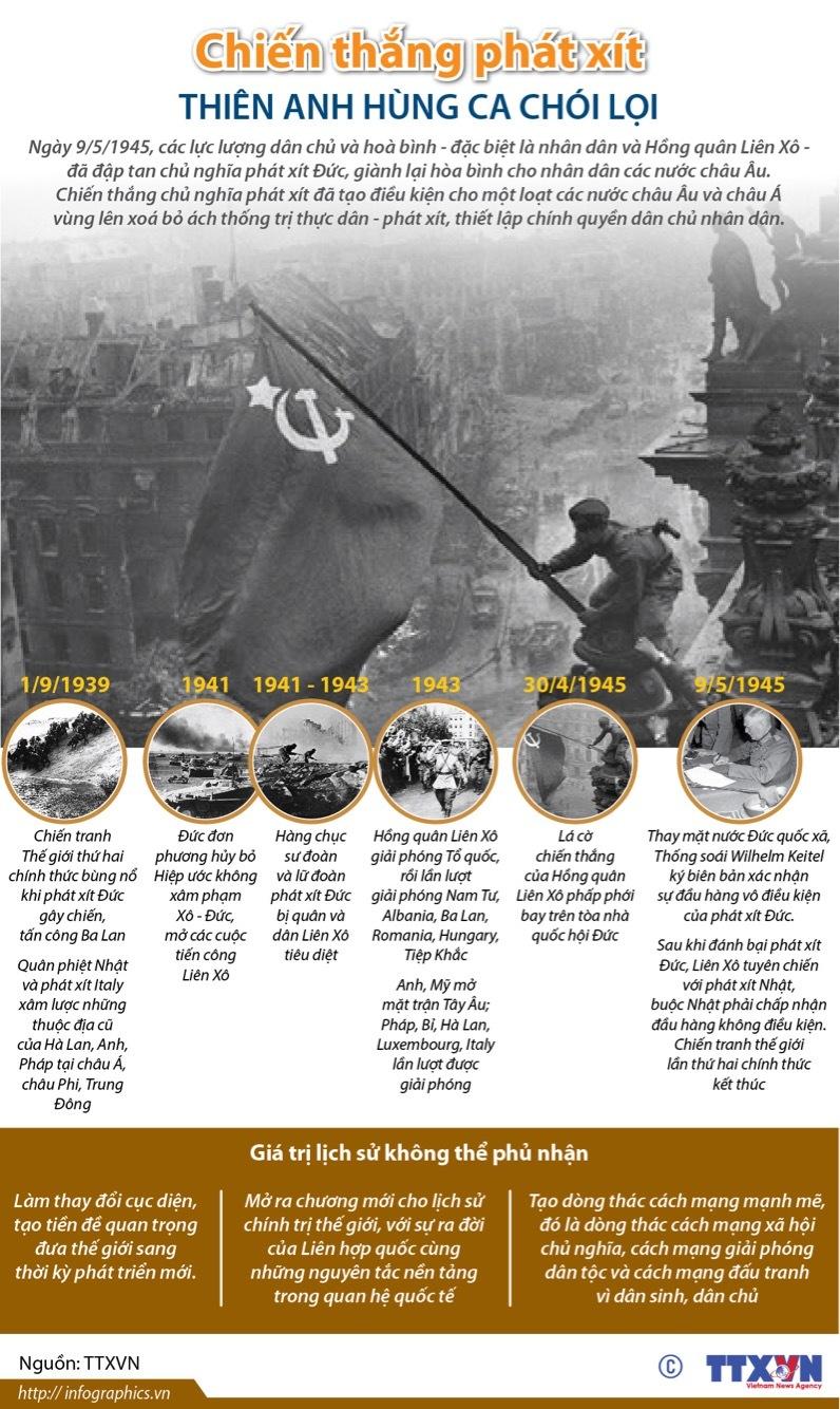 Liên Xô,Hồng quân Liên Xô,chiến thắng phát xít