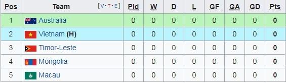 Bảng xếp hạng bóng đá,U16 Việt Nam,U16 châu Á 2020