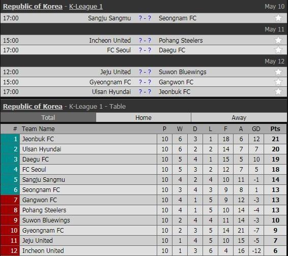 Lịch thi đấu vòng 11 K-League của Công Phượng