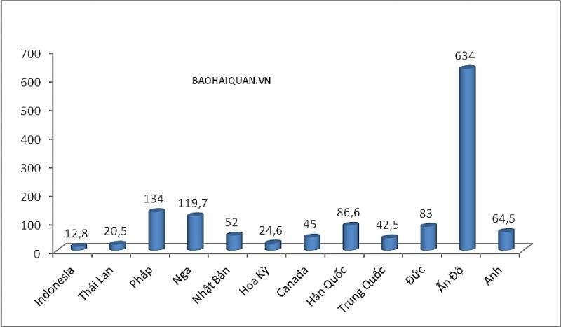 Bất ngờ trị giá ô tô nhập khẩu từ Ấn Độ hơn 14 tỷ đồng/xe