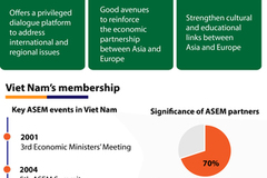 Highlights of Vietnam-ASEM cooperation