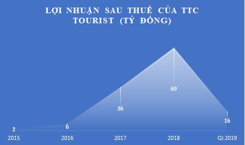 Du lịch Thắng Lợi biến mất, 'đế chế' nhà ông Đặng Văn Thành toan tính gì?