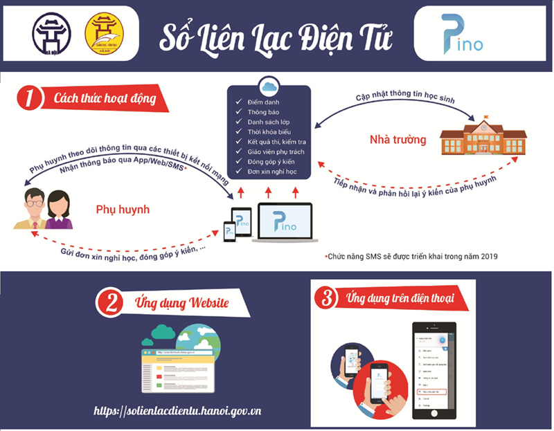 Nhà trường, phụ huynh lo lắng vì sổ liên lạc điện tử PINO trục trặc