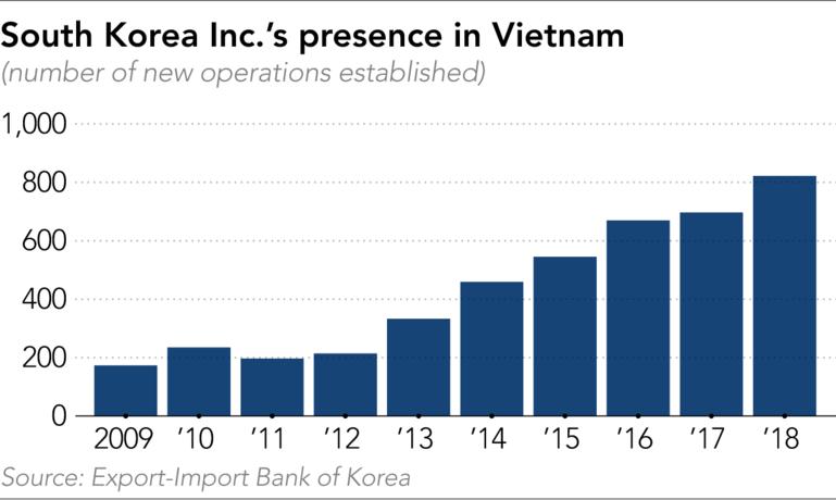 Vietnam considered new growth engine for S.Korea: Expert